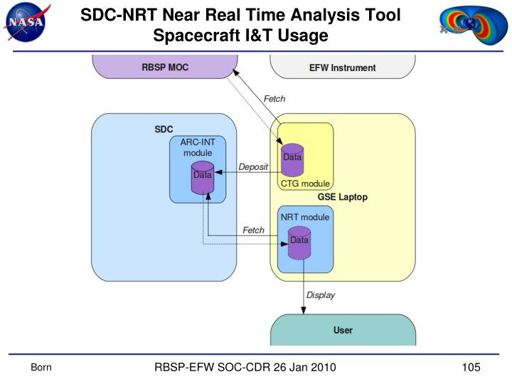 SDC-NRT Near Real Time Analysis Tool