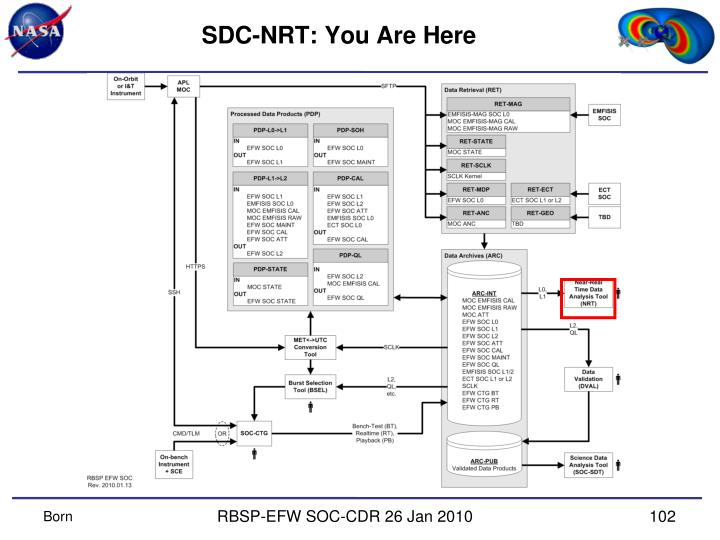 SDC-NRT: You Are Here