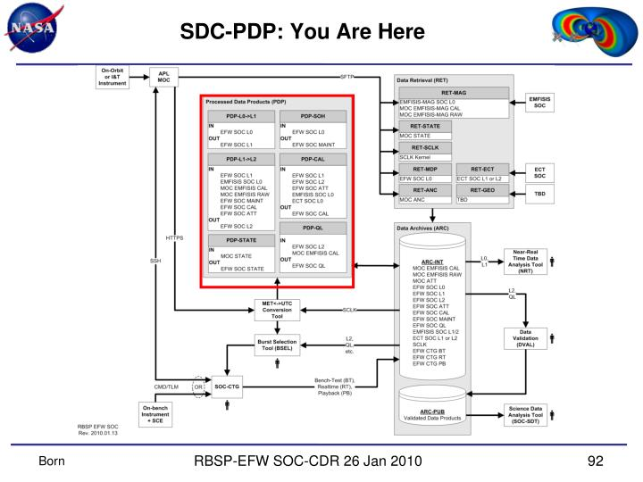 SDC-PDP: You Are Here