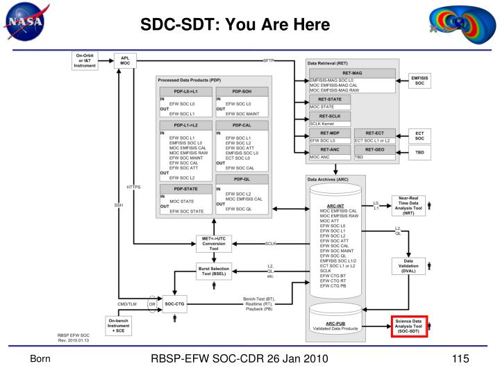 SDC-SDT: You Are Here