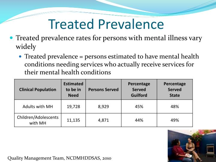 Treated Prevalence