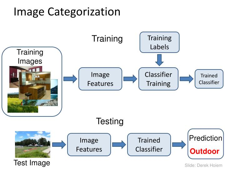 Image Categorization