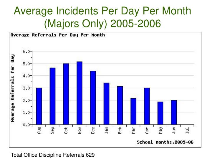 Average Incidents Per Day Per Month (Majors Only) 2005-2006