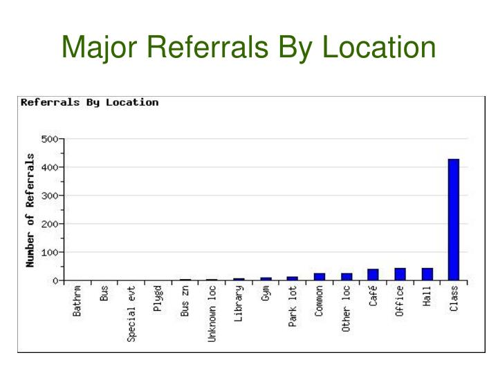 Major Referrals By Location