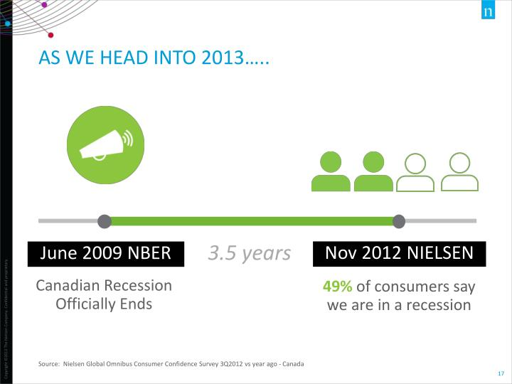 Source:  Nielsen Global Omnibus Consumer Confidence Survey 3Q2012 vs year
