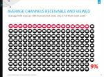 average channels receivable and viewed