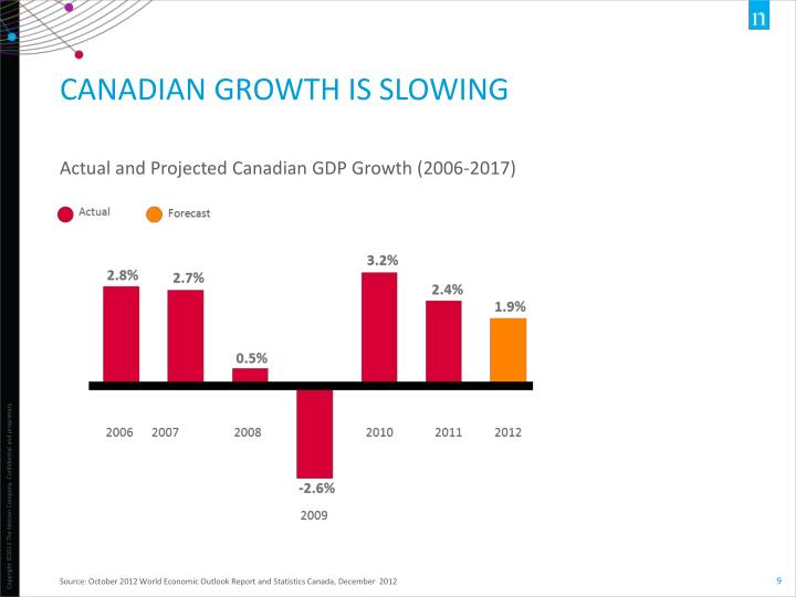 Canadian Growth is