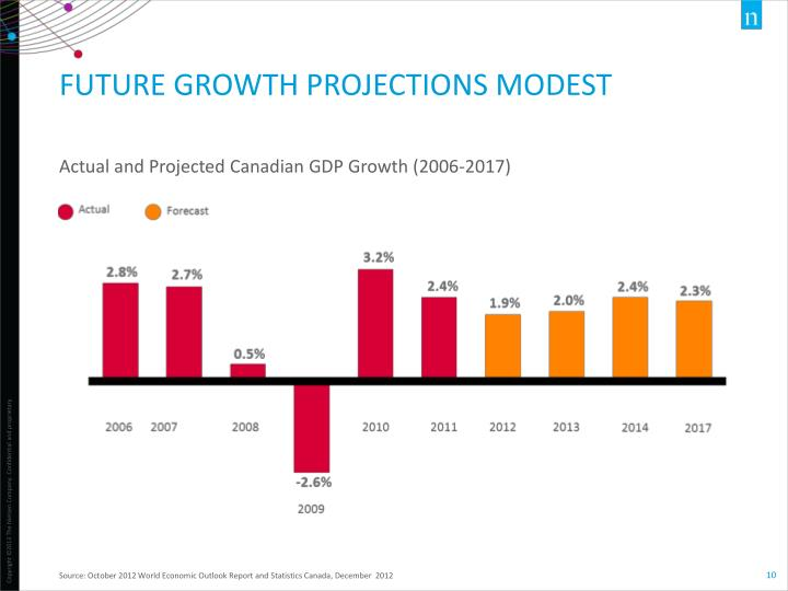 Future growth projections modest