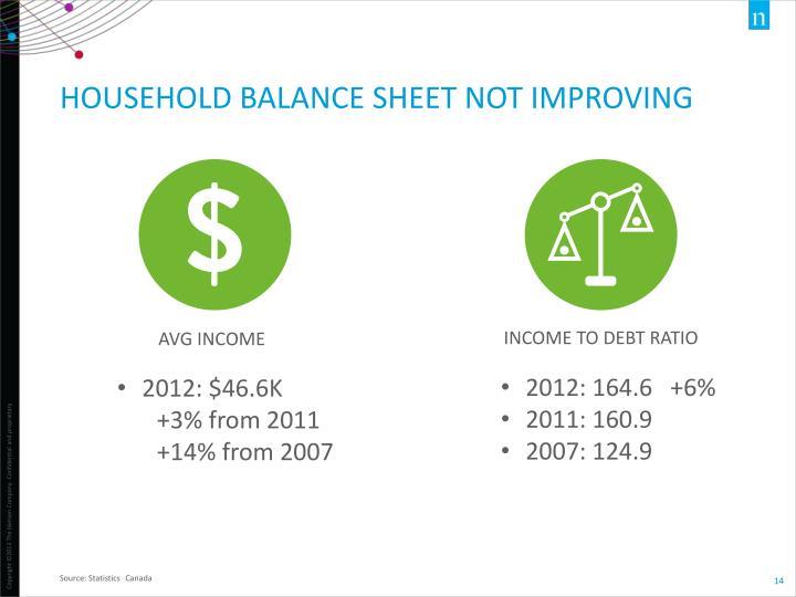 Household balance sheet not improving