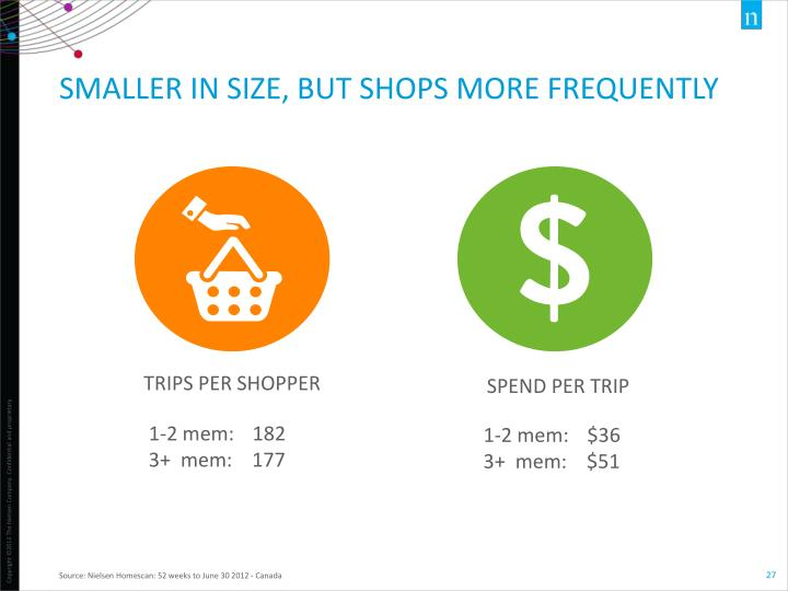 Smaller in size, but shops more frequently