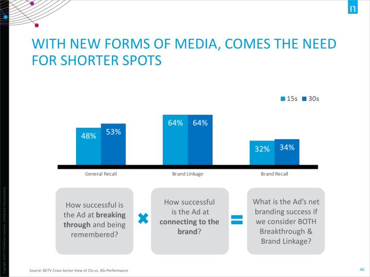WITH NEW FORMS OF MEDIA, COMES THE NEED FOR SHORTER SPOTS