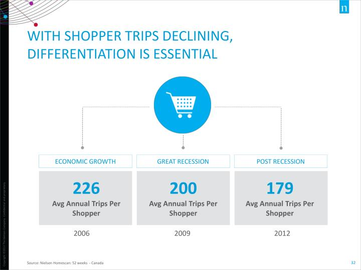 WITH SHOPPER TRIPS DECLINING, DIFFERENTIATION IS ESSENTIAL