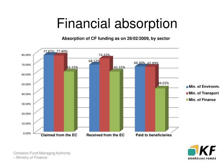 Finanšu apguve
