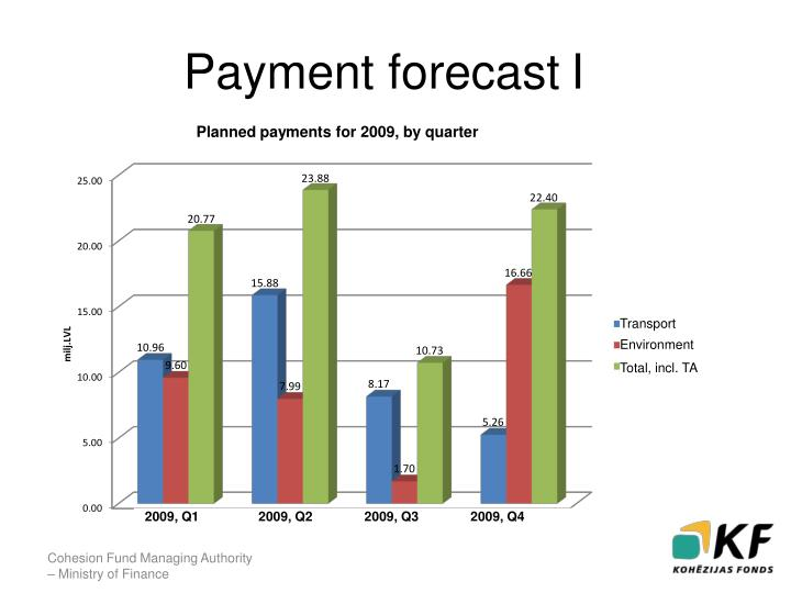 Payment forecast