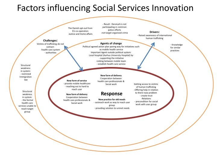 Factors influencing social services innovation