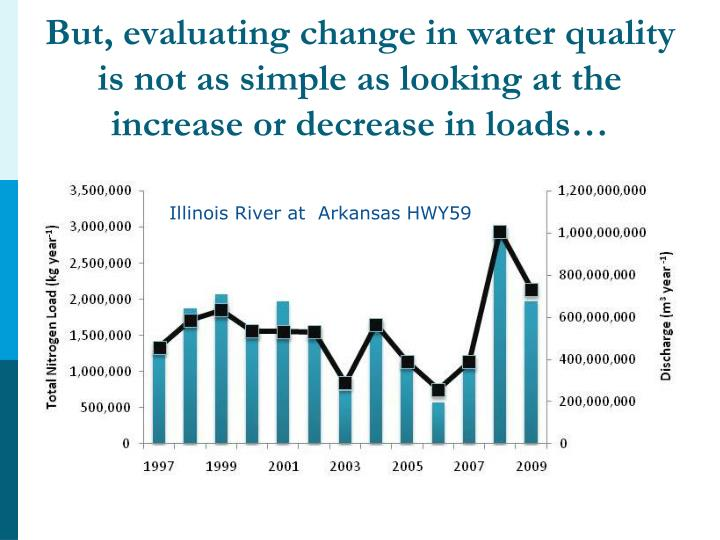 But, evaluating change in water quality is not as simple as looking at the increase or decrease in loads…