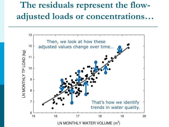 The residuals represent the flow-adjusted loads or concentrations…