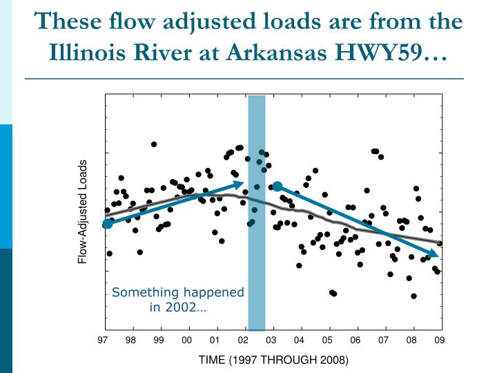 These flow adjusted loads are from the Illinois River at Arkansas HWY59…
