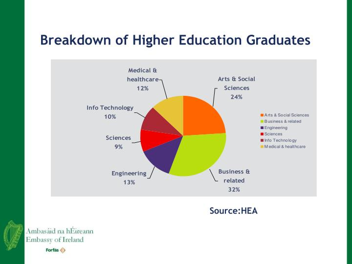 Breakdown of Higher Education Graduates