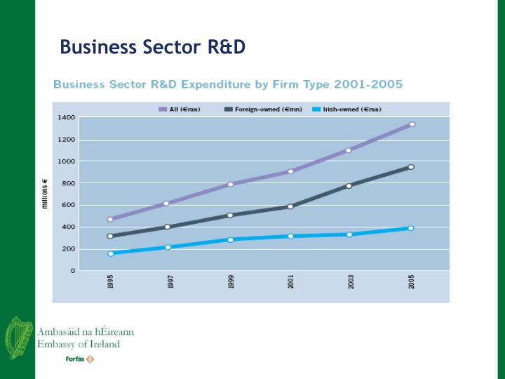 Business Sector R&D