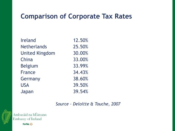 Comparison of Corporate Tax Rates