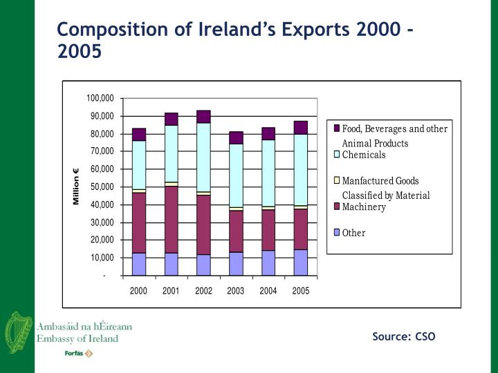 Composition of Ireland's Exports 2000 -2005
