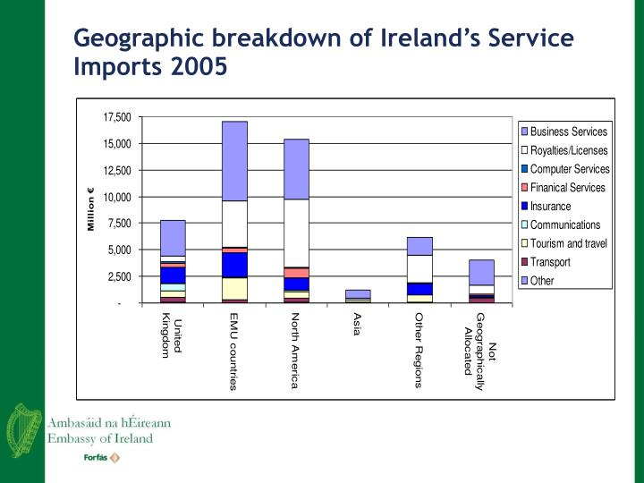 Geographic breakdown of Ireland's Service Imports 2005