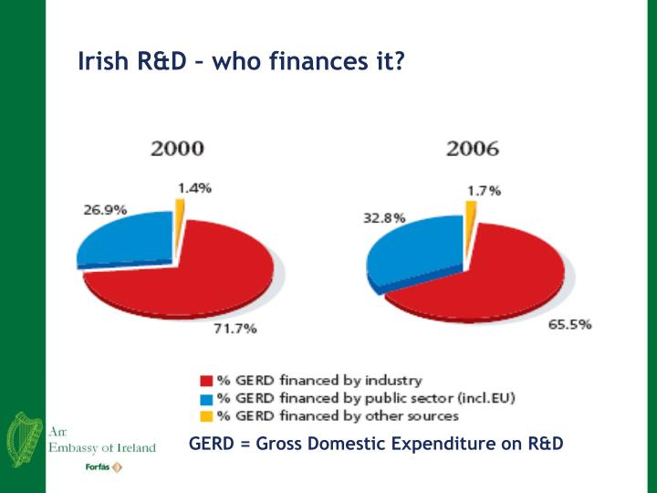 Irish R&D – who finances it?