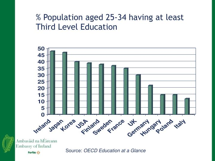 % Population aged 25-34 having at least Third Level Education
