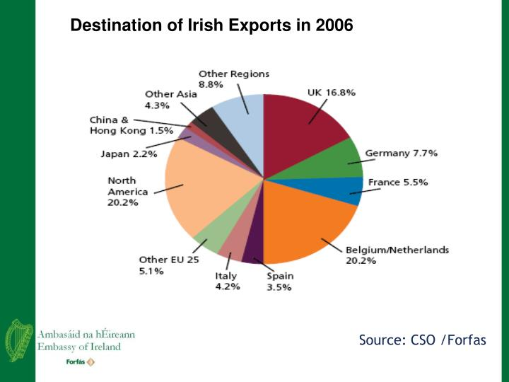 Destination of Irish Exports in 2006