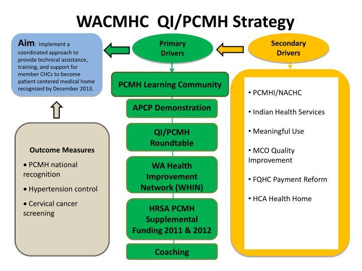 WACMHC  QI/PCMH Strategy