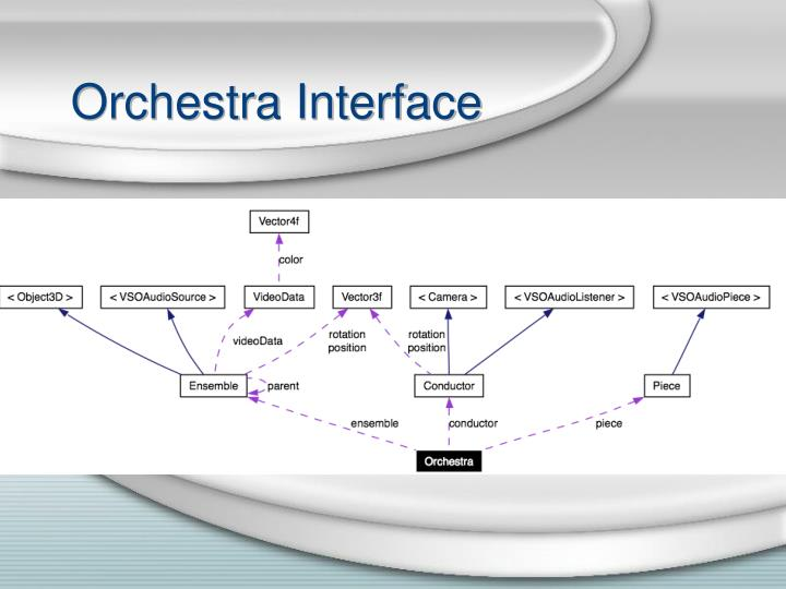 Orchestra Interface