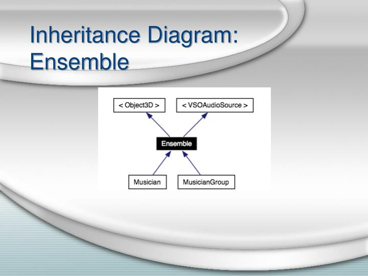 Inheritance Diagram: Ensemble