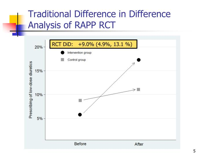 Traditional Difference in Difference Analysis of RAPP RCT