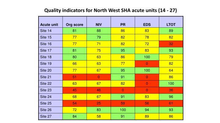Quality indicators for North West SHA acute units (14 - 27)