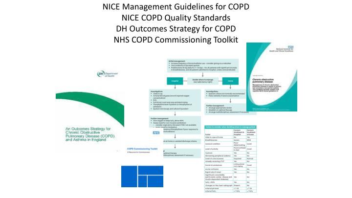 NICE Management Guidelines for COPD