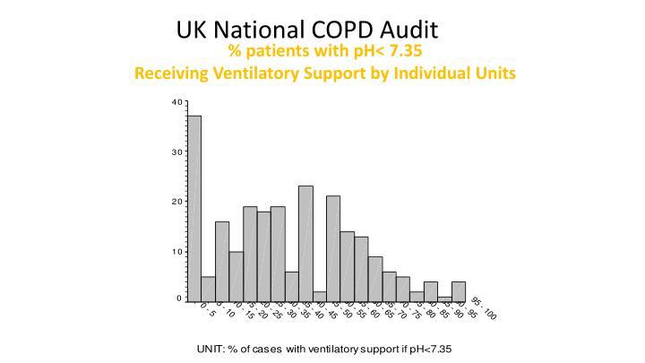 UK National COPD Audit
