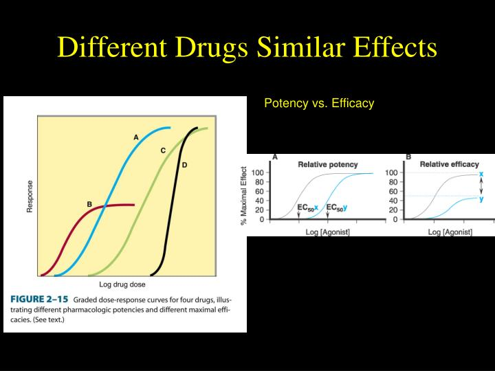 Different Drugs Similar Effects
