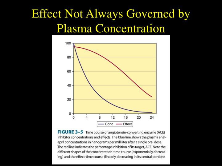 Effect Not Always Governed by Plasma Concentration