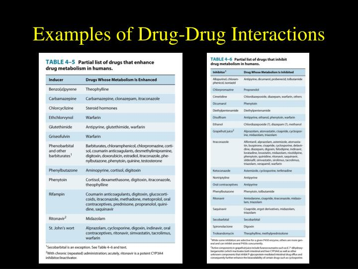 Examples of Drug-Drug Interactions