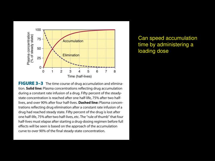 Can speed accumulation time by administering a loading dose