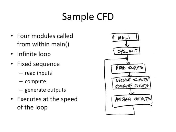 Sample CFD