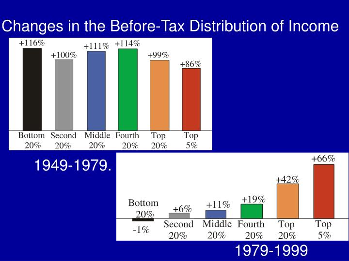 Changes in the Before-Tax Distribution of Income