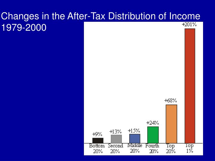 Changes in the After-Tax Distribution of Income