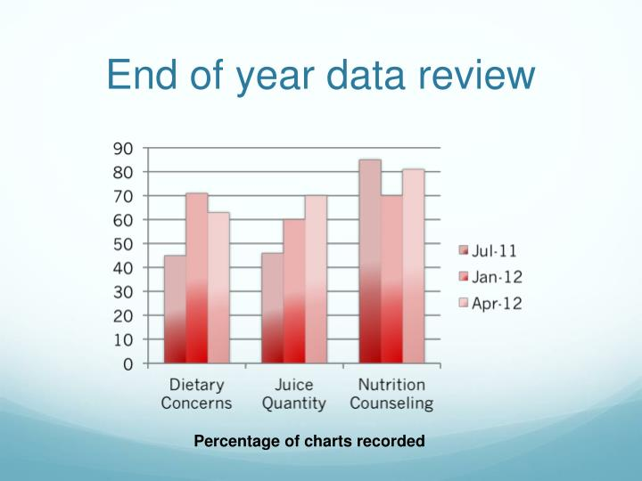 End of year data review