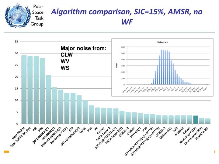 Algorithm comparison, SIC=15%, AMSR, no WF