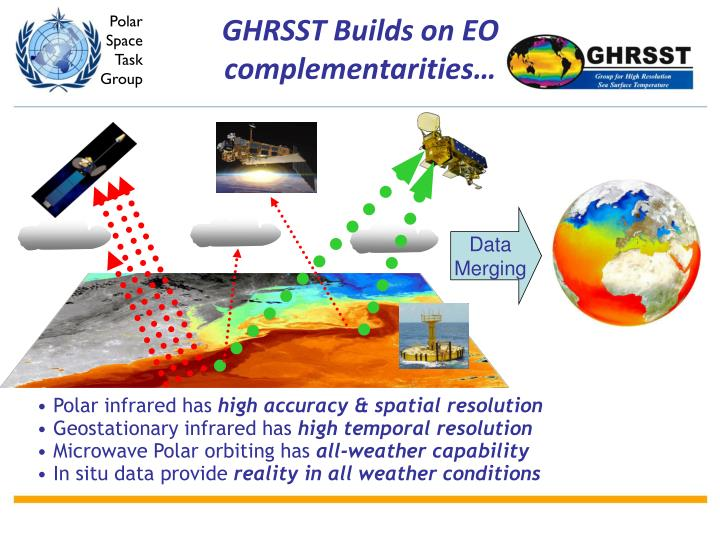 GHRSST Builds on