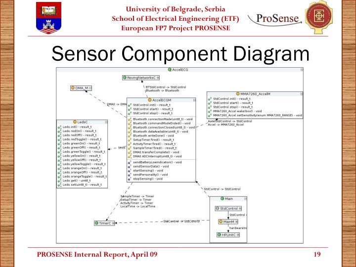 Sensor Component Diagram
