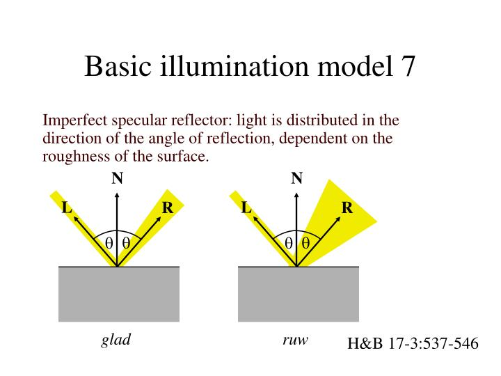 Basic illumination model 7