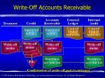 write off accounts receivable1